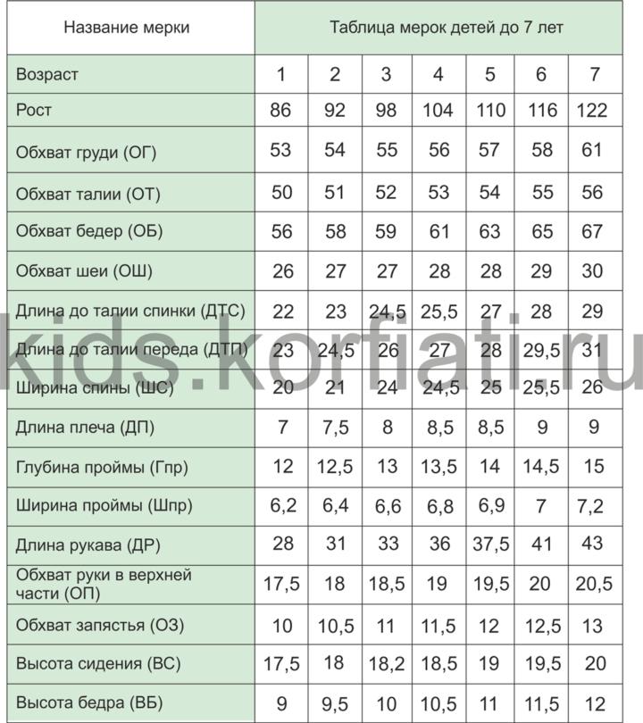 Стандартные мерки детей от 1 года до 7 лет