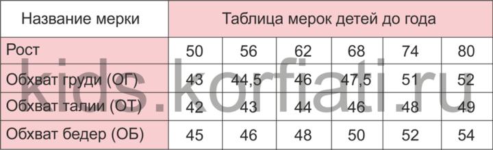 Таблица детские мерки детей до года