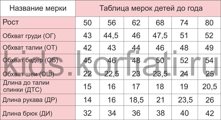 Детские мерки детей до года таблица