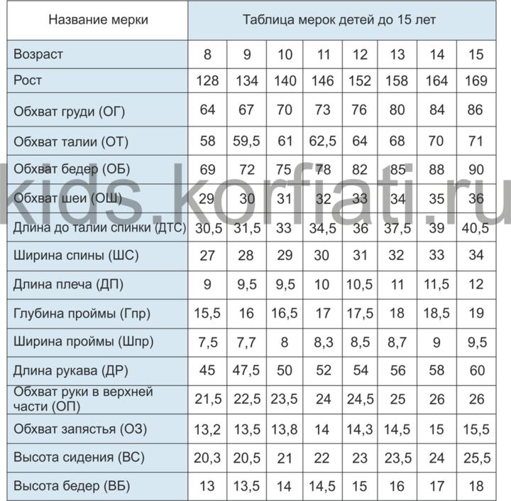 Рис. 3. Таблица детских и подростковых мерок для детей от 8 до 15 лет