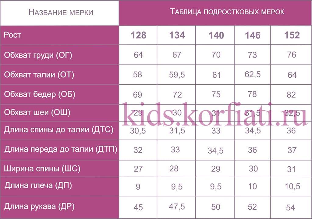 детские мерки таблицы мерок от анастасии корфиати