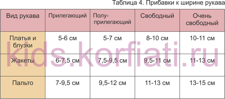 Таблица прибавок для рукавов
